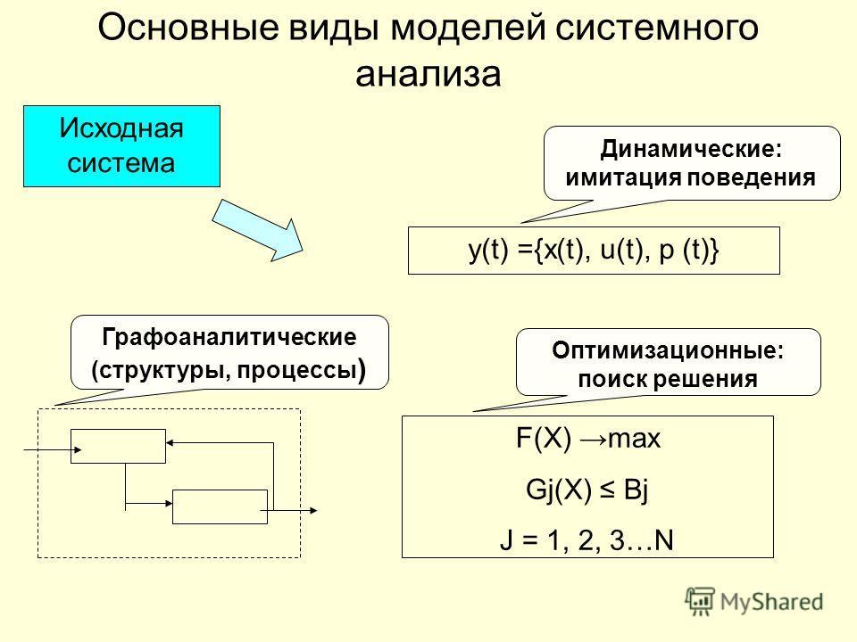 Основные виды моделей системного анализа Исходная система y(t) ={x(t), u(t), p (t)} F(X) max Gj(X) Bj J = 1, 2, 3…N Динамические: имитация поведения Оптимизационные: поиск решения Графоаналитические (структуры, процессы )