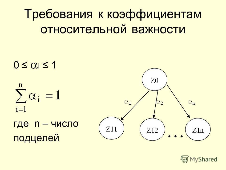 Требования к коэффициентам относительной важности 0 i 1 где n – число подцелей