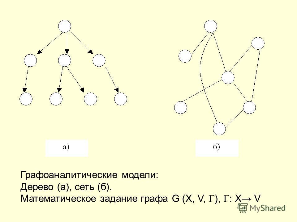 Графоаналитические модели: Дерево (а), сеть (б). Математическое задание графа G (X, V, ), : X V