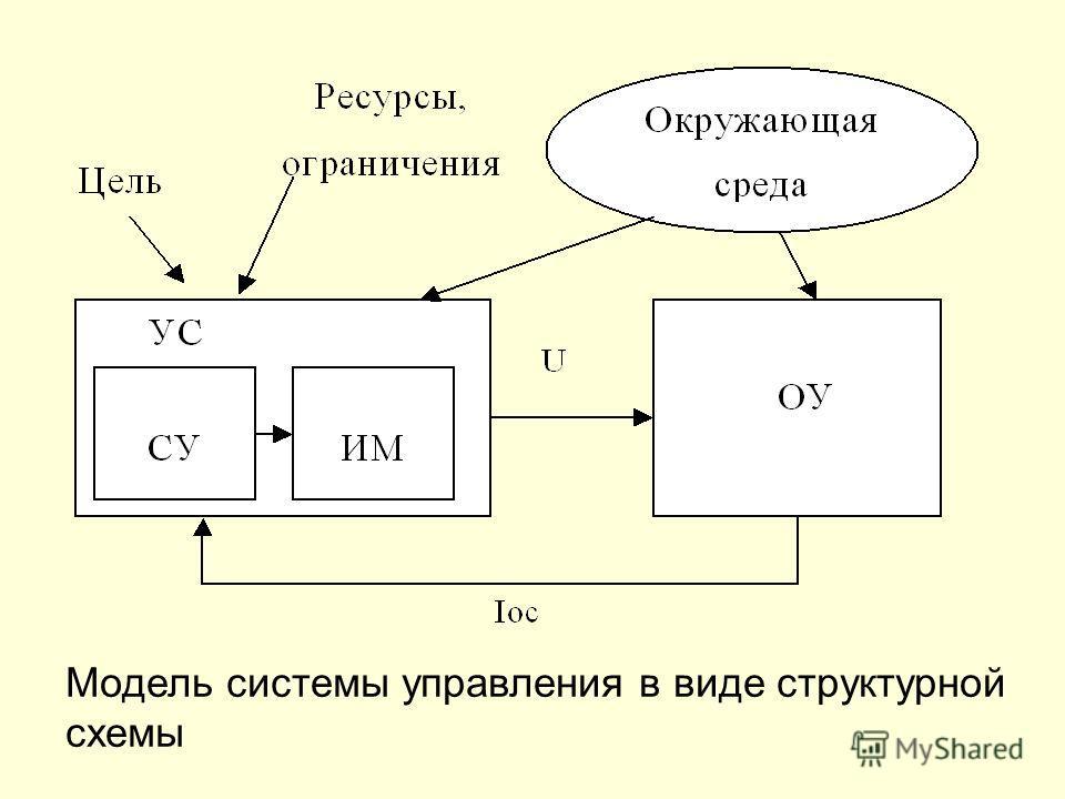 Модель системы управления в виде структурной схемы