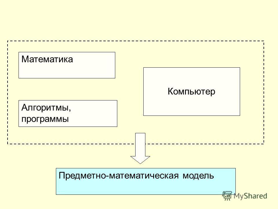 Математика Алгоритмы, программы Компьютер Предметно-математическая модель