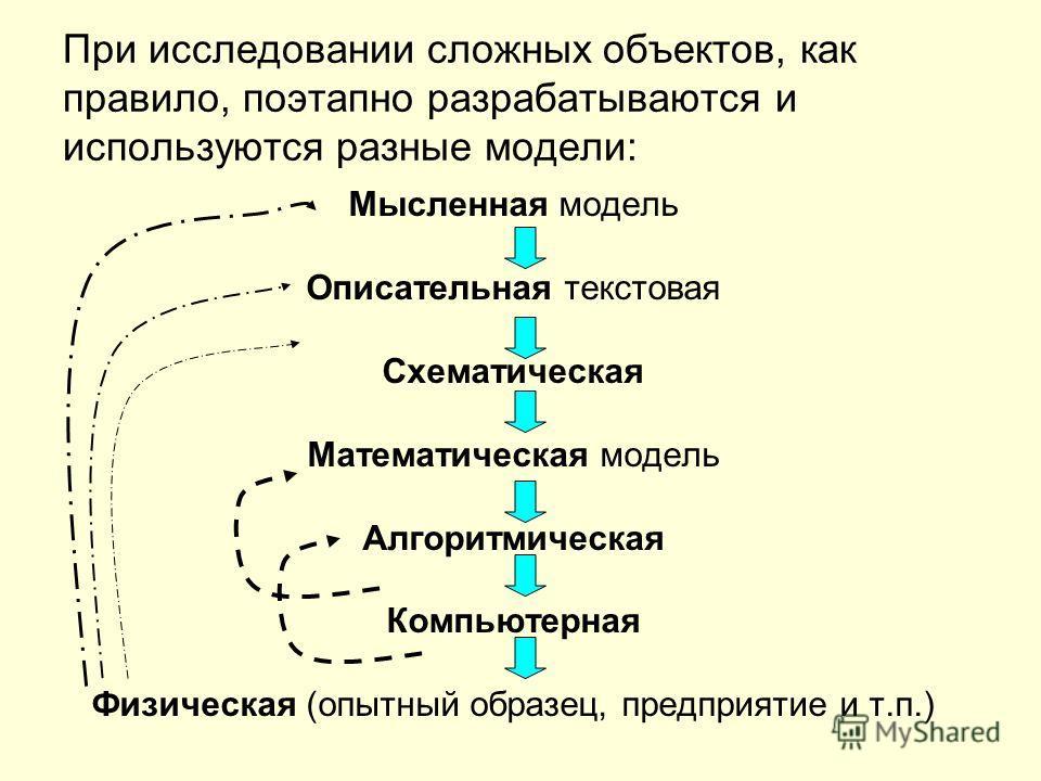 При исследовании сложных объектов, как правило, поэтапно разрабатываются и используются разные модели: Мысленная модель Описательная текстовая Схематическая Математическая модель Алгоритмическая Компьютерная Физическая (опытный образец, предприятие и