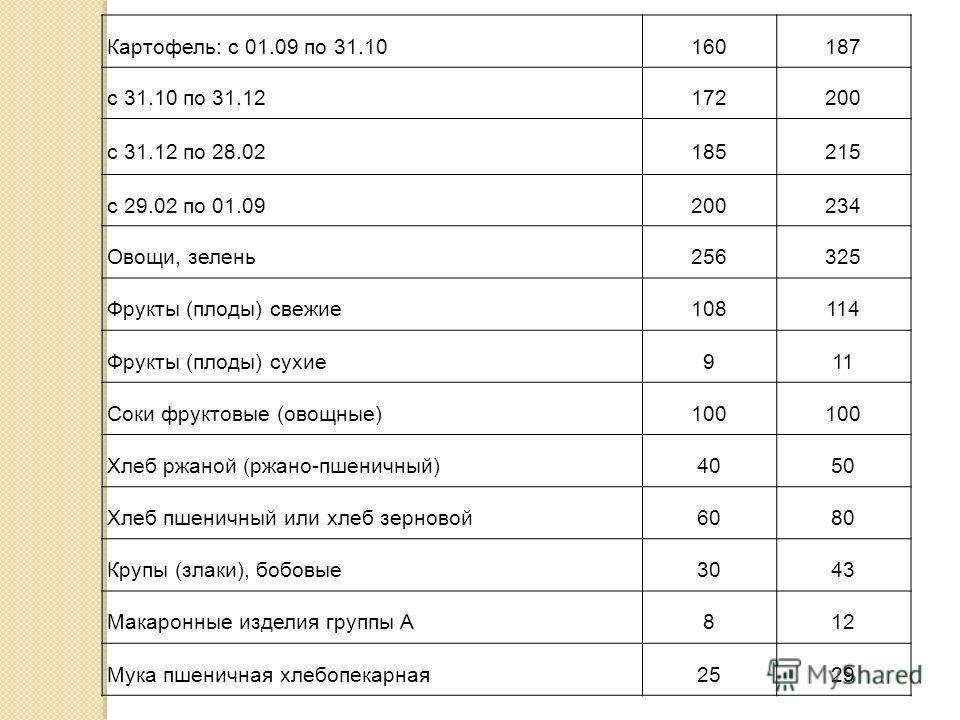 Картофель: с 01.09 по 31.10160187 с 31.10 по 31.12172200 с 31.12 по 28.02185215 с 29.02 по 01.09200234 Овощи, зелень256325 Фрукты (плоды) свежие108114 Фрукты (плоды) сухие911 Соки фруктовые (овощные)100 Хлеб ржаной (ржано-пшеничный)4050 Хлеб пшеничны