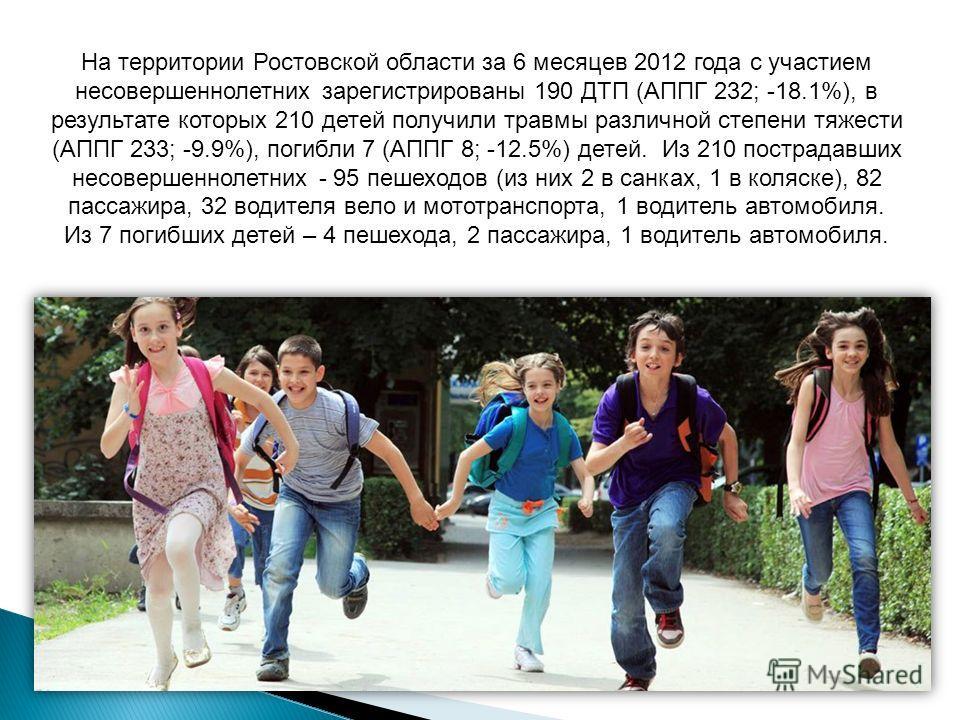 На территории Ростовской области за 6 месяцев 2012 года с участием несовершеннолетних зарегистрированы 190 ДТП (АППГ 232; -18.1%), в результате которых 210 детей получили травмы различной степени тяжести (АППГ 233; -9.9%), погибли 7 (АППГ 8; -12.5%)