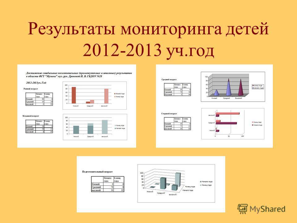 Результаты мониторинга детей 2012-2013 уч.год