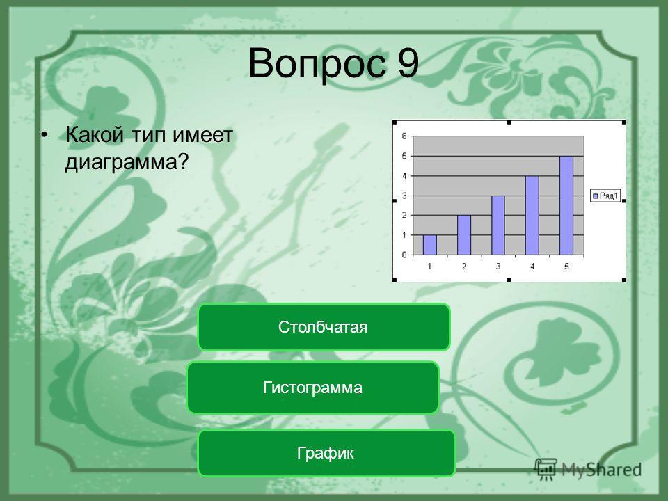 Вопрос 9 Какой тип имеет диаграмма? Гистограмма График Столбчатая