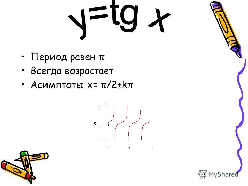 Период равен π Всегда возрастает Асимптоты х= π/2±kπ