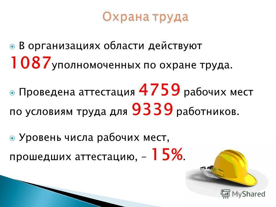 В организациях области действуют 1087 уполномоченных по охране труда. Проведена аттестация 4759 рабочих мест по условиям труда для 9339 работников. Уровень числа рабочих мест, прошедших аттестацию, - 15%.