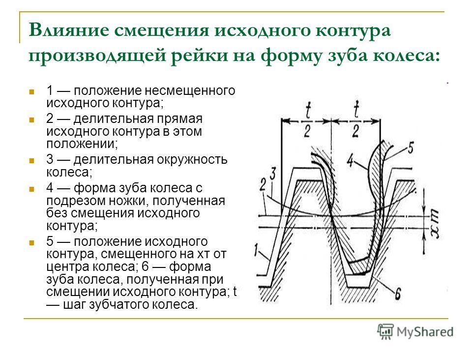 Влияние смещения исходного контура производящей рейки на форму зуба колеса: 1 положение несмещенного исходного контура; 2 делительная прямая исходного контура в этом положении; 3 делительная окружность колеса; 4 форма зуба колеса с подрезом ножки, по