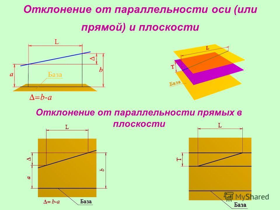 Отклонение от параллельности оси (или прямой) и плоскости Отклонение от параллельности прямых в плоскости