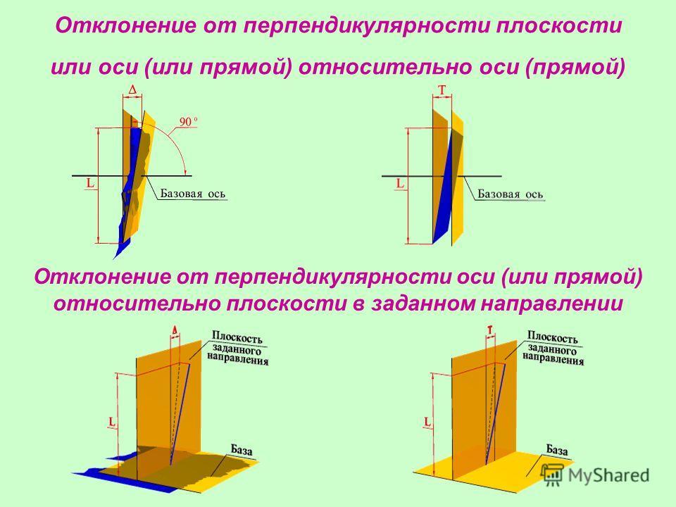 Отклонение от перпендикулярности плоскости или оси (или прямой) относительно оси (прямой) Отклонение от перпендикулярности оси (или прямой) относительно плоскости в заданном направлении