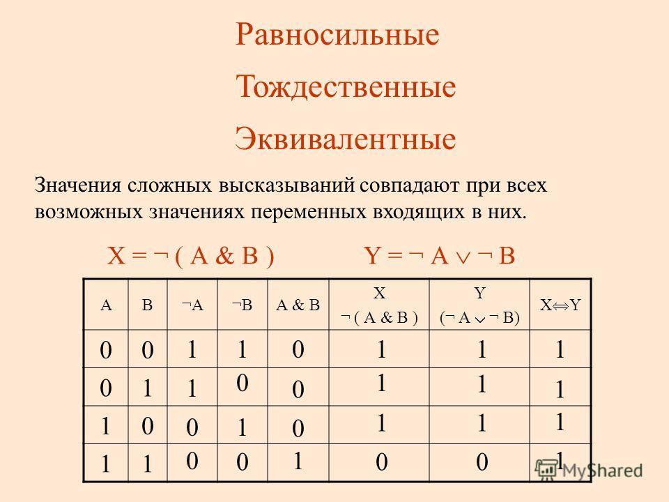 Х - Не может быть, что Матроскин выиграл приз и отказался от него Y – Или Матроскин не отказался от приза, или не выиграл его. А – Матроскин отказался от приза В – Матроскин выиграл приз. Х = ¬ ( А & В ) Y = ¬ А ¬ В АВ¬А¬А¬В¬ВА & В Х ¬ ( А & В ) Y (¬