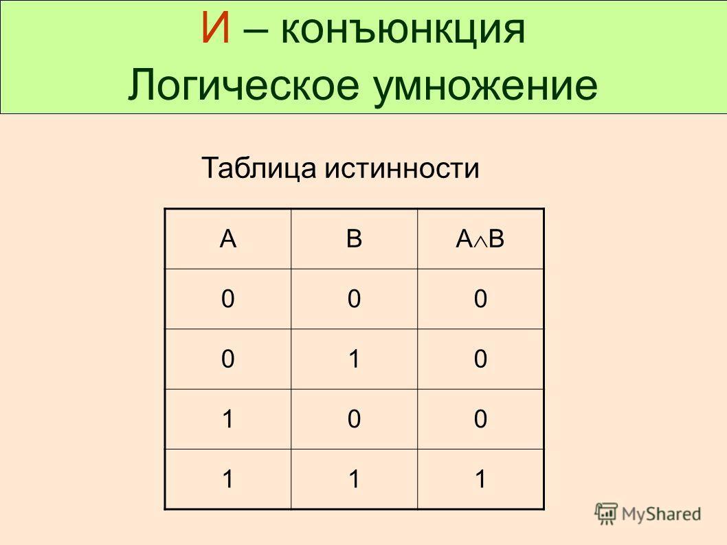 И – конъюнкция Логическое умножение Таблица истинности АВ А В 000 010 100 111