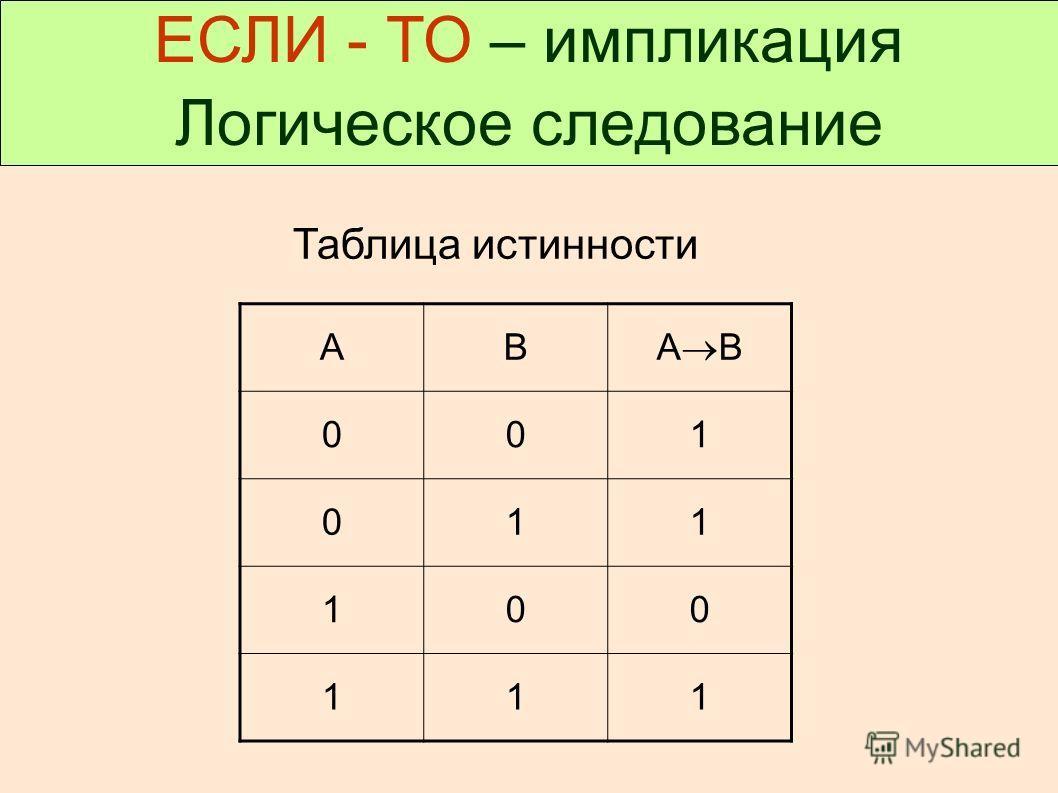 ЕСЛИ - ТО – импликация Логическое следование Таблица истинности АВ А В 001 011 100 111