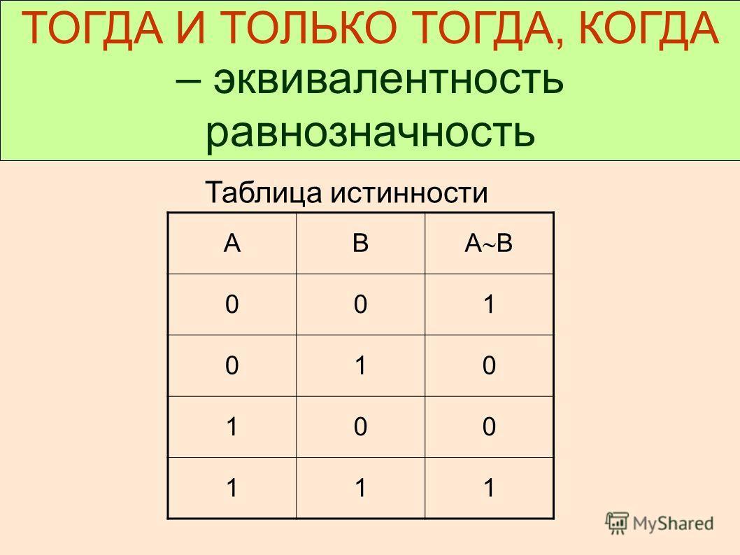 ТОГДА И ТОЛЬКО ТОГДА, КОГДА – эквивалентность равнозначность Таблица истинности АВ А В 001 010 100 111