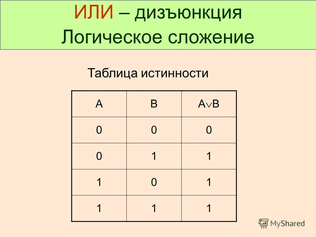 ИЛИ – дизъюнкция Логическое сложение Таблица истинности АВ А В 000 011 101 111