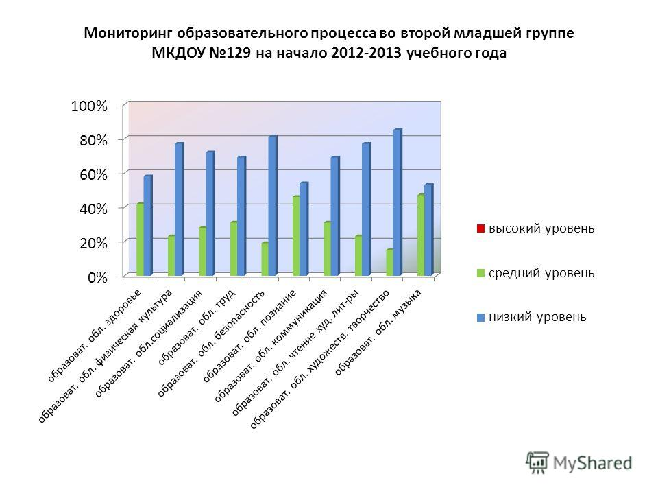 Мониторинг образовательного процесса во второй младшей группе МКДОУ 129 на начало 2012-2013 учебного года