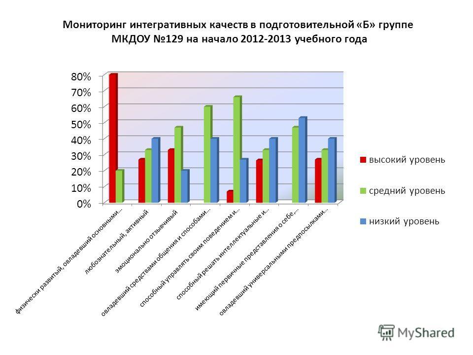 Мониторинг интегративных качеств в подготовительной «Б» группе МКДОУ 129 на начало 2012-2013 учебного года