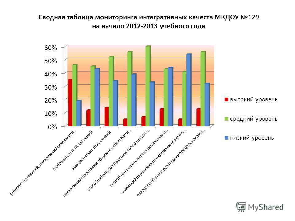 Сводная таблица мониторинга интегративных качеств МКДОУ 129 на начало 2012-2013 учебного года