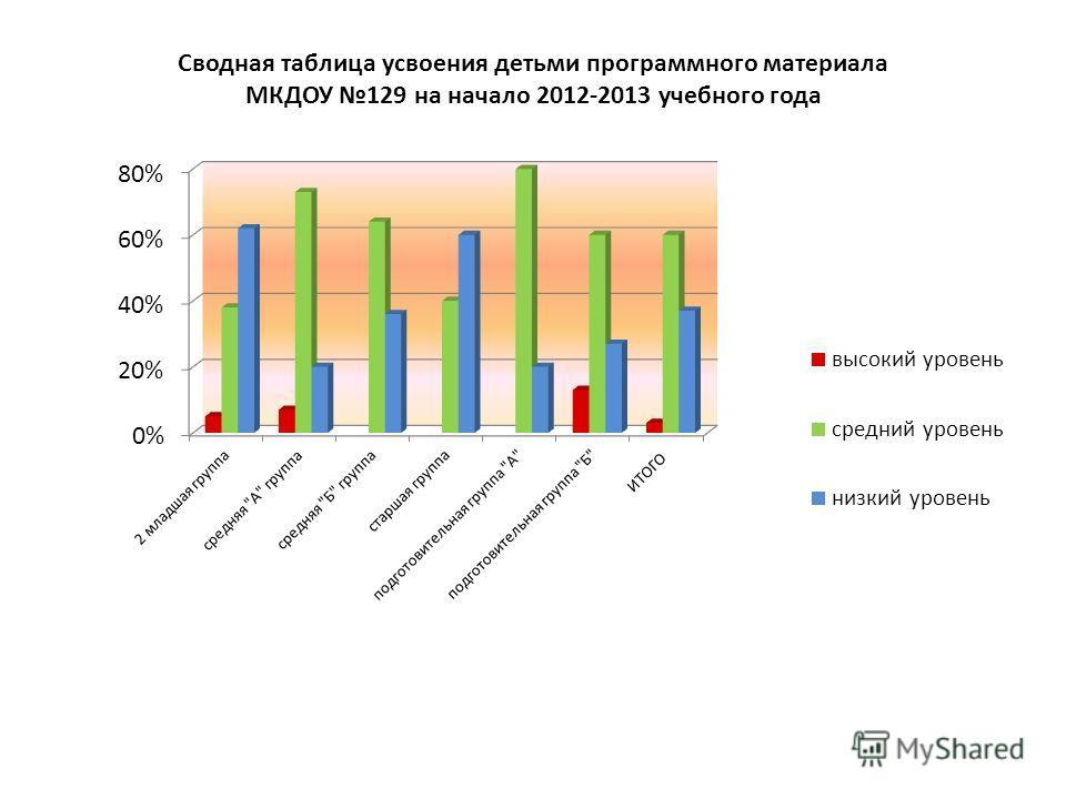 Сводная таблица усвоения детьми программного материала МКДОУ 129 на начало 2012-2013 учебного года