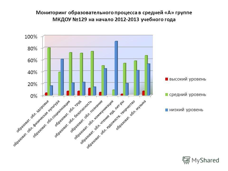 Мониторинг образовательного процесса в средней «А» группе МКДОУ 129 на начало 2012-2013 учебного года