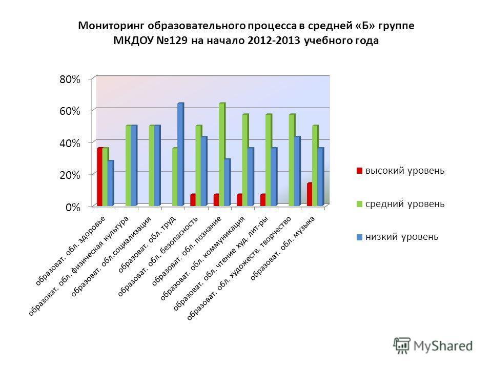 Мониторинг образовательного процесса в средней «Б» группе МКДОУ 129 на начало 2012-2013 учебного года