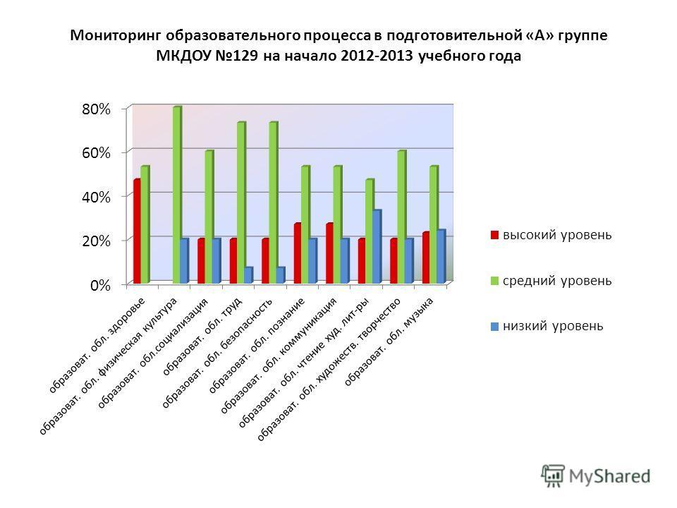 Мониторинг образовательного процесса в подготовительной «А» группе МКДОУ 129 на начало 2012-2013 учебного года