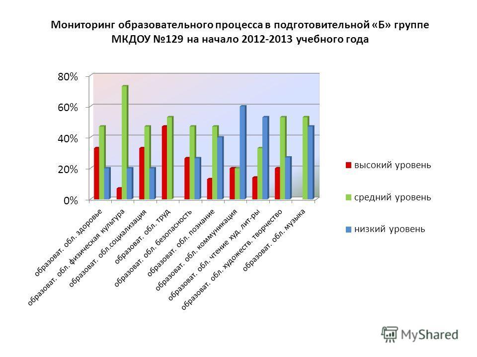 Мониторинг образовательного процесса в подготовительной «Б» группе МКДОУ 129 на начало 2012-2013 учебного года