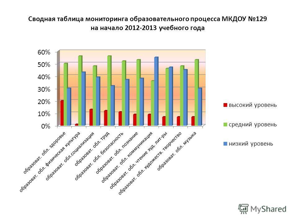 Сводная таблица мониторинга образовательного процесса МКДОУ 129 на начало 2012-2013 учебного года