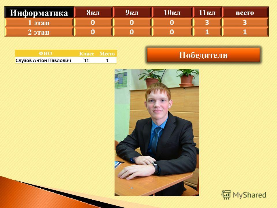 Победители ФИОКлассМесто Слузов Антон Павлович 111 Информатика 8 кл 9 кл 10 кл 11 кл всего 1 этап 00033 2 этап 00011