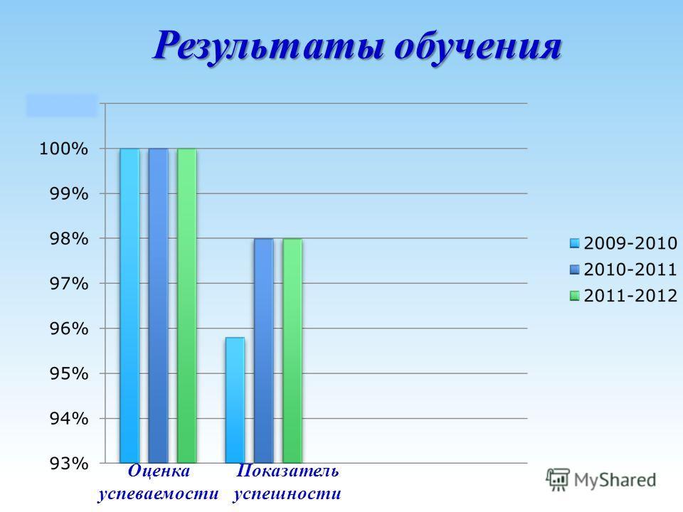 Показатель успешности Оценка успеваемости Результаты обучения