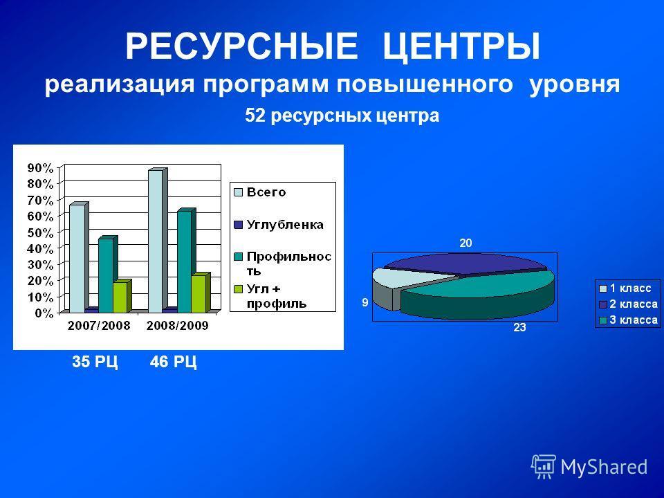 РЕСУРСНЫЕ ЦЕНТРЫ реализация программ повышенного уровня 52 ресурсных центра 35 РЦ 46 РЦ