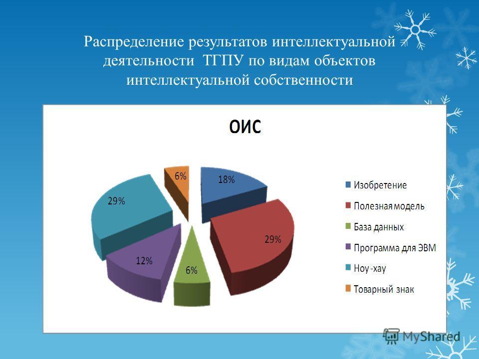 Распределение результатов интеллектуальной деятельности ТГПУ по видам объектов интеллектуальной собственности