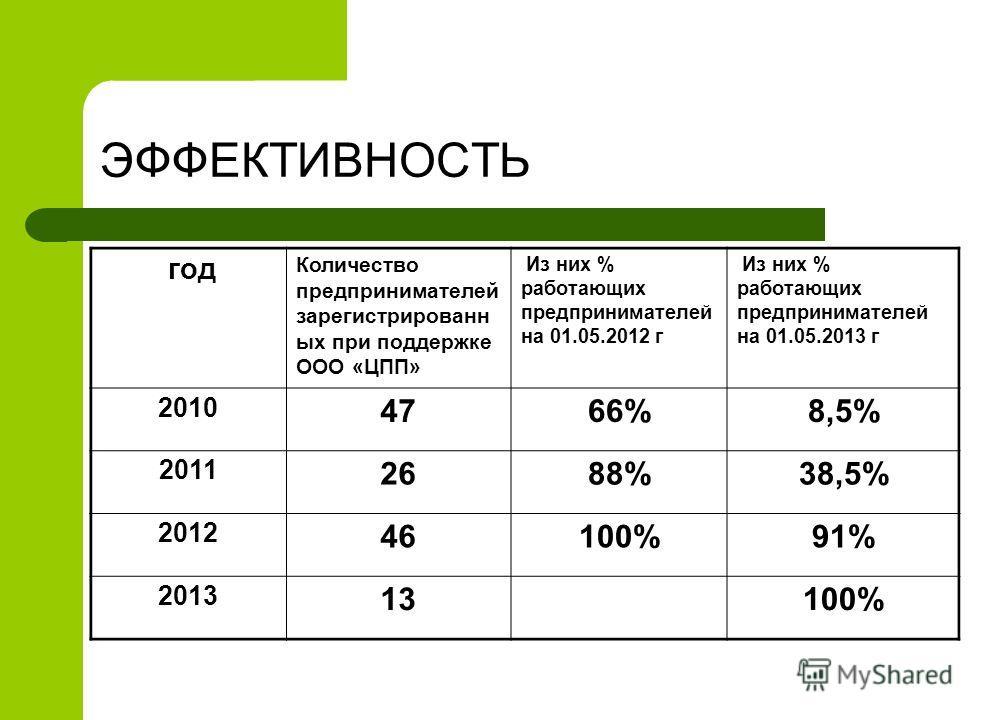 ЭФФЕКТИВНОСТЬ год Количество предпринимателей зарегистрированн ых при поддержке ООО «ЦПП» Из них % работающих предпринимателей на 01.05.2012 г Из них % работающих предпринимателей на 01.05.2013 г 2010 4766%8,5% 2011 2688%38,5% 2012 46100%91% 2013 13