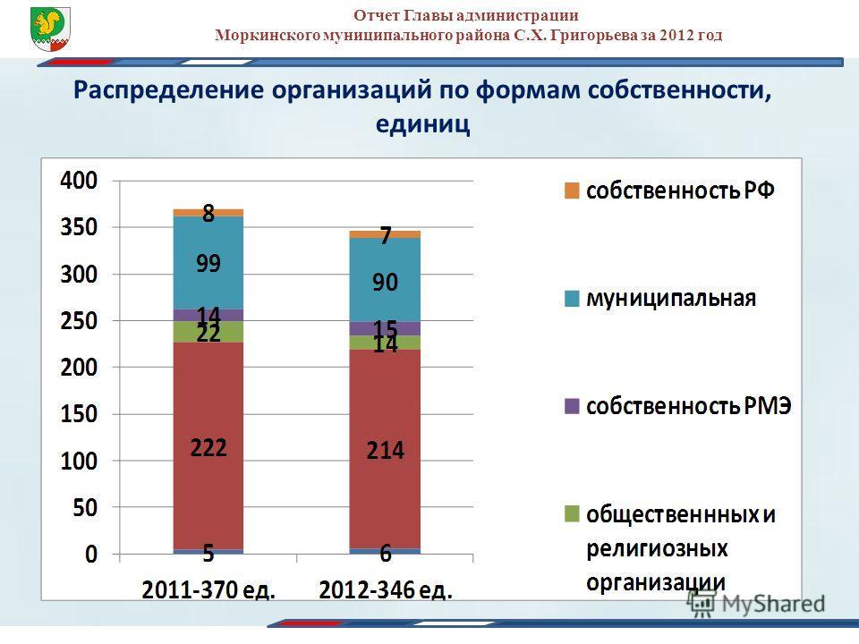Распределение организаций по формам собственности, единиц Отчет Главы администрации Моркинского муниципального района С.Х. Григорьева за 2012 год