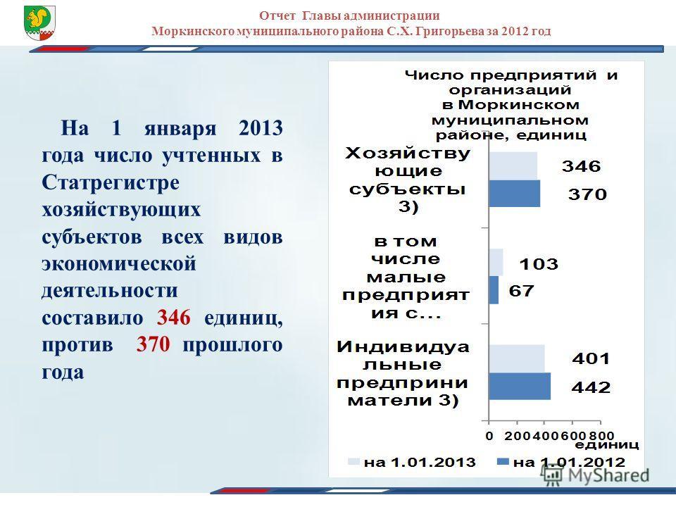 Отчет Главы администрации Моркинского муниципального района С.Х. Григорьева за 2012 год На 1 января 2013 года число учтенных в Статрегистре хозяйствующих субъектов всех видов экономической деятельности составило 346 единиц, против 370 прошлого года