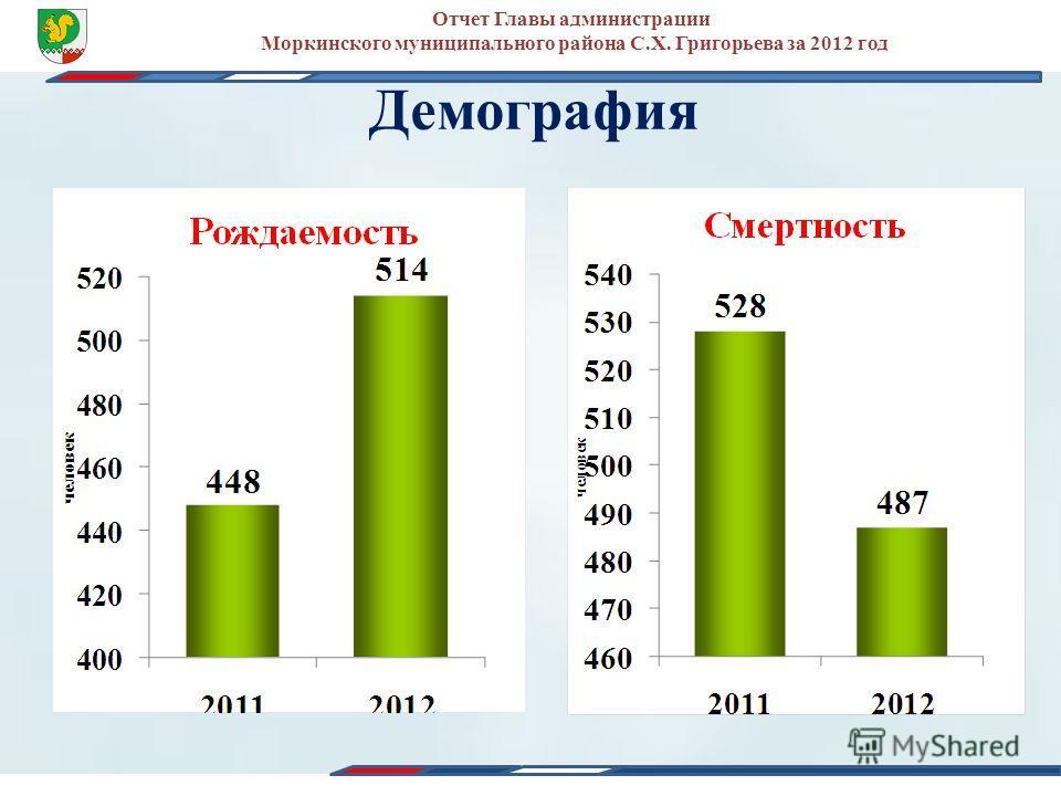 Демография Отчет Главы администрации Моркинского муниципального района С.Х. Григорьева за 2012 год