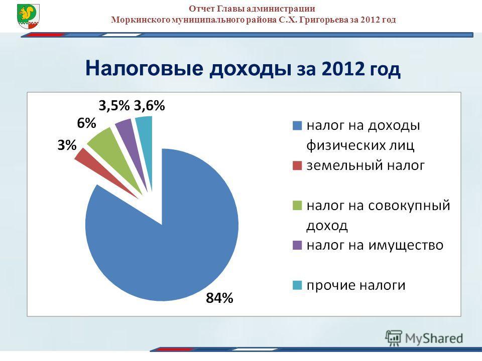 Налоговые доходы за 2012 год Отчет Главы администрации Моркинского муниципального района С.Х. Григорьева за 2012 год
