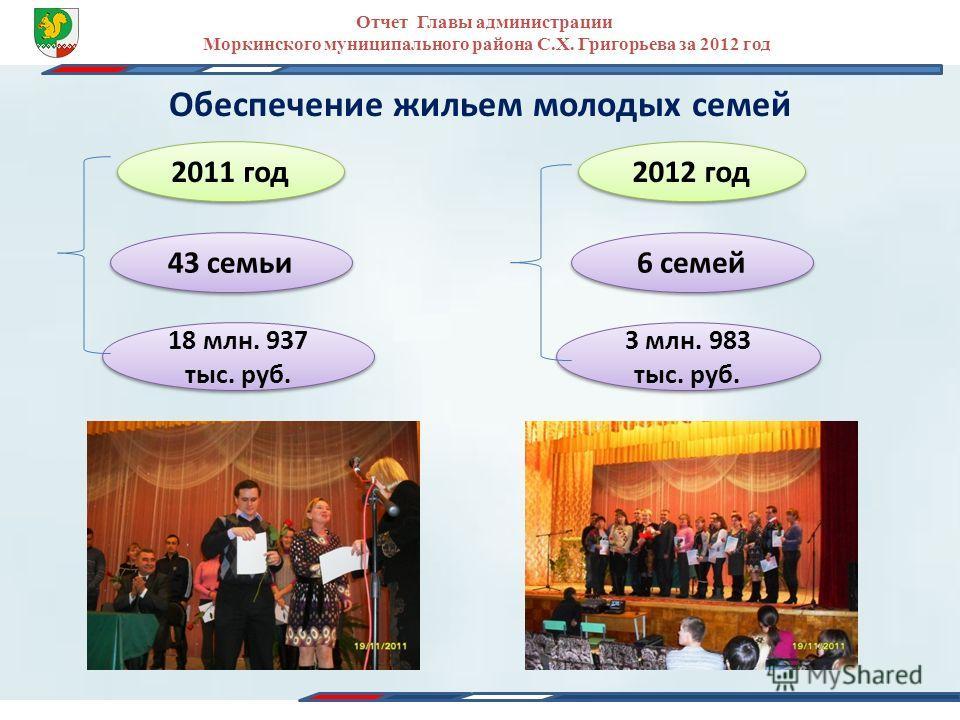 Отчет Главы администрации Моркинского муниципального района С.Х. Григорьева за 2012 год Обеспечение жильем молодых семей 2012 год 2011 год 43 семьи 6 семей 3 млн. 983 тыс. руб. 18 млн. 937 тыс. руб.