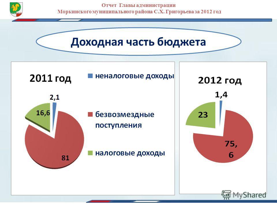 Отчет Главы администрации Моркинского муниципального района С.Х. Григорьева за 2012 год Доходная часть бюджета