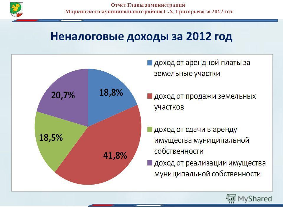 Неналоговые доходы за 2012 год Отчет Главы администрации Моркинского муниципального района С.Х. Григорьева за 2012 год