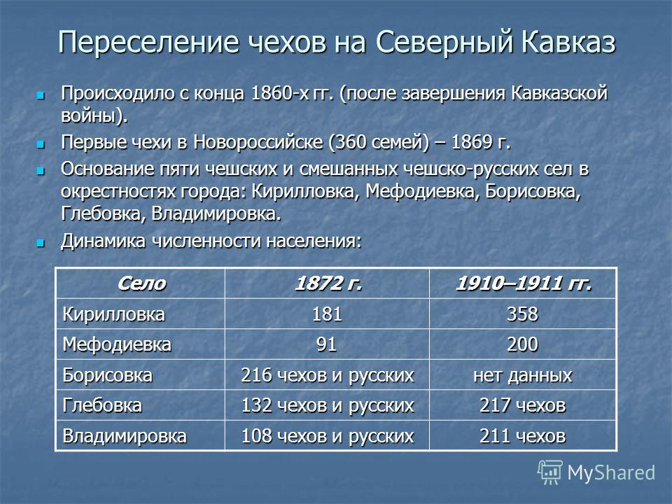 Переселение чехов на Северный Кавказ Происходило с конца 1860-х гг. (после завершения Кавказской войны). Происходило с конца 1860-х гг. (после завершения Кавказской войны). Первые чехи в Новороссийске (360 семей) – 1869 г. Первые чехи в Новороссийске