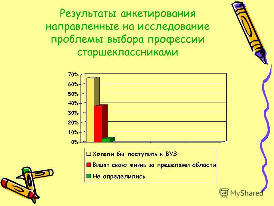 Результаты анкетирования направленные на исследование проблемы выбора профессии старшеклассниками