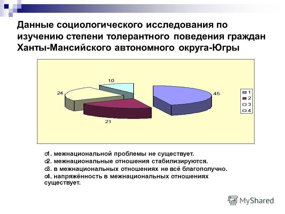 Данные социологического исследования по изучению степени толерантного поведения граждан Ханты-Мансийского автономного округа-Югры 1. межнациональной проблемы не существует. 2. межнациональные отношения стабилизируются. 3. в межнациональных отношениях