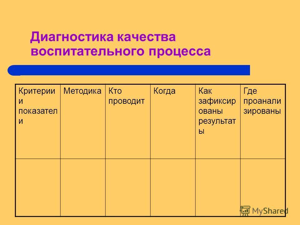 Диагностика качества воспитательного процесса Критерии и показател и МетодикаКто проводит КогдаКак зафиксир ованы результат ы Где проанали зированы