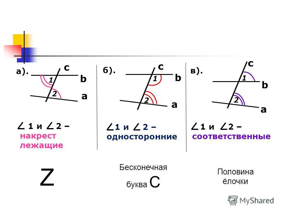 а). б). в). a c b 1 2 1 и 2 – накрест лежащие a b 1 2 a b 1 2 c c 1 и 2 – односторонние 1 и 2 – соответственные Z Бесконечная буква C Половина ёлочки