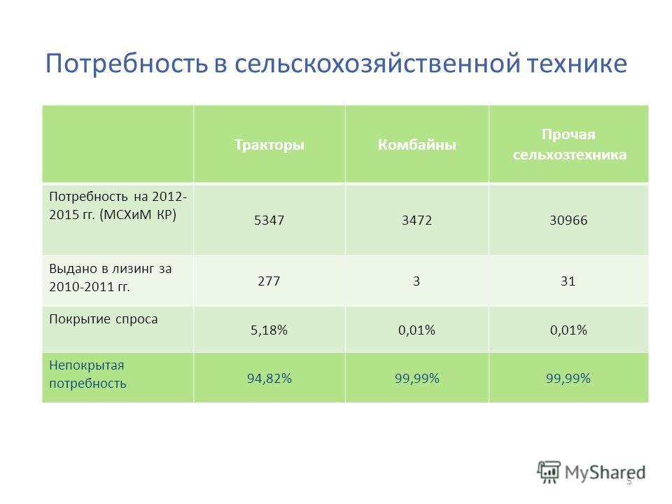 Потребность в сельскохозяйственной технике ТракторыКомбайны Прочая сельхозтехника Потребность на 2012- 2015 гг. (МСХиМ КР) 5347347230966 Выдано в лизинг за 2010-2011 гг. 277331 Покрытие спроса 5,18%0,01% Непокрытая потребность 94,82%99,99% 5