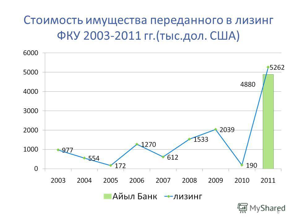 Стоимость имущества переданного в лизинг ФКУ 2003-2011 гг.(тыс.дол. США) 6