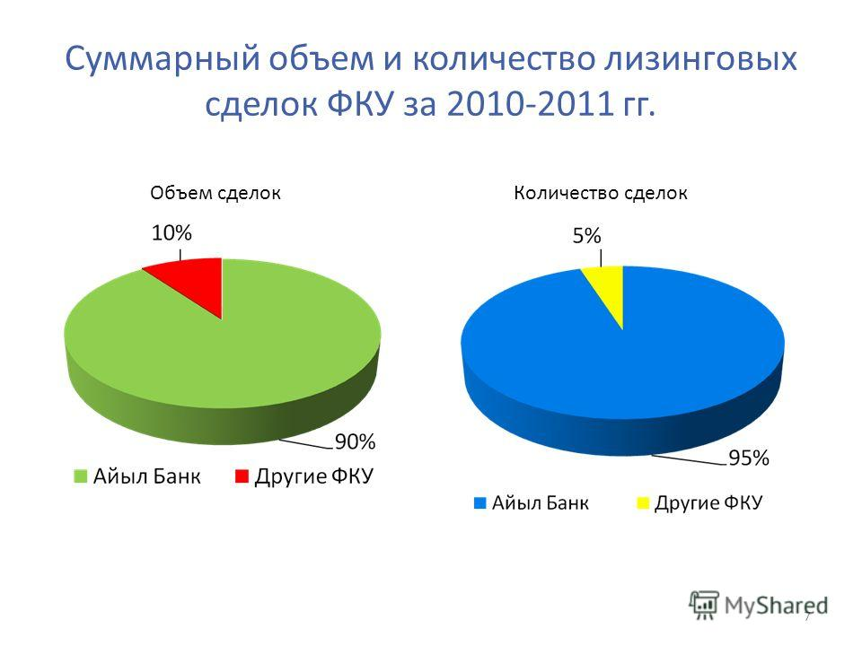 Суммарный объем и количество лизинговых сделок ФКУ за 2010-2011 гг. 7 Объем сделокКоличество сделок