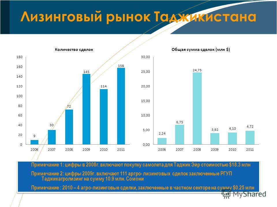 Лизинговый рынок Таджикистана Примечание 1: цифры в 2008г. включают покупку самолета для Таджик Эйр стоимостью $18.3 млн Примечание 2: цифры 2009г. включают 111 аргро- лизинговых сделок заключенные РГУП Таджикагролизинг на сумму 10.9 млн. Сомони Прим